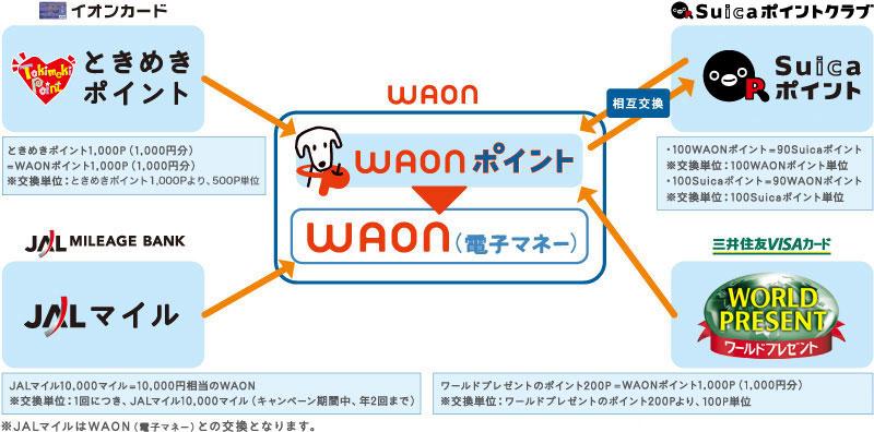 WAON [ワオン] - 提携する他のカ...